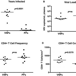 CD4 + T cell memory counts and representative flow