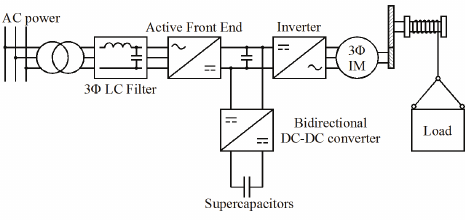 Block Diagram Of The Travelling Crane Electrical Drive Figure 2