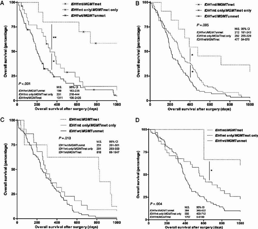 Kaplan–Meier survival curves of a 2-gene prognostic model