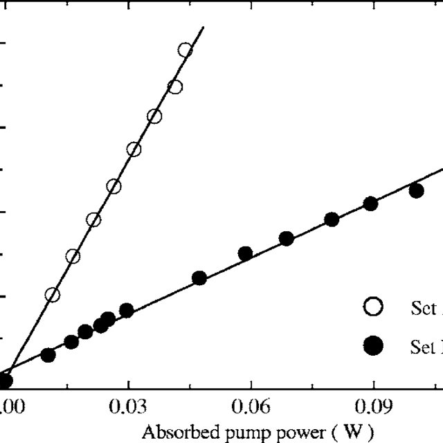Fraction of absorbed energy converted into heat ( φ ) for