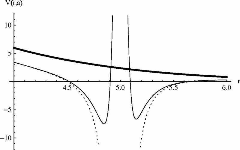 Potential for linear warp factor and l=0. For a=1 (thick