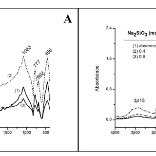(PDF) Identification of sodium silicate species used as