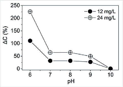 -Amine solution conductivity increases (ΔC) in relation to