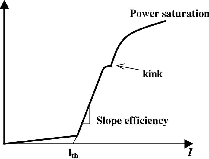 Schematic Light-current (L-I) curve of a semiconductor