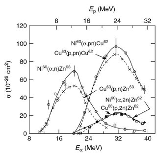 (PDF) Nuclear Reactions