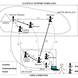 (PDF) Distributed Mobile Computing: Development of