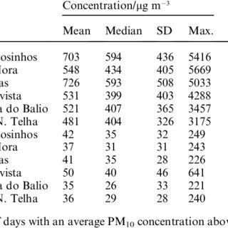 (PDF) Frequency analysis of air quality time series for