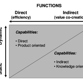 A framework for the analysis of buyer-supplier