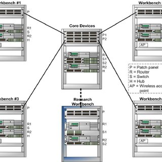 (PDF) Design of a computer networking laboratory for