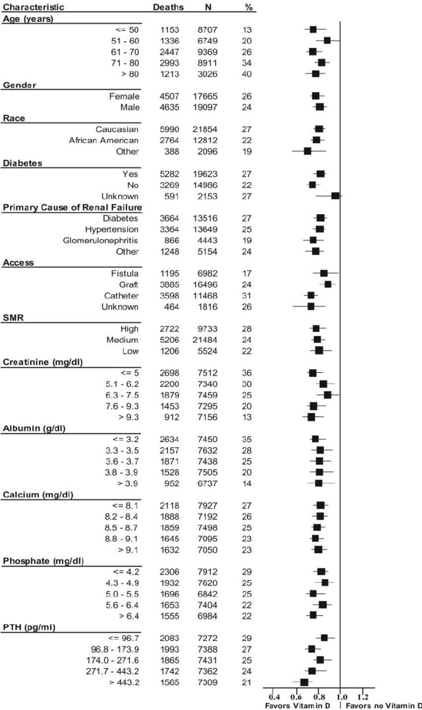 Hazard ratios (HR) for mortality associated with