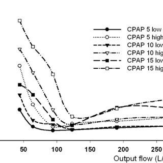 Area CPAP flow generators output flow. CPAP Continuous