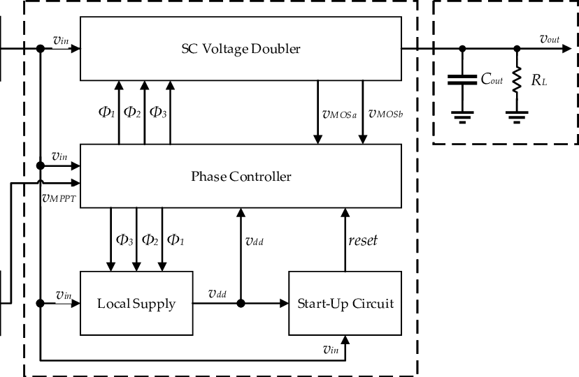 Block diagram of the power management unit (PMU