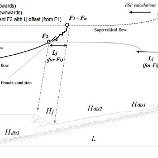 (PDF) A conceptual model of check dam hydraulics for gully