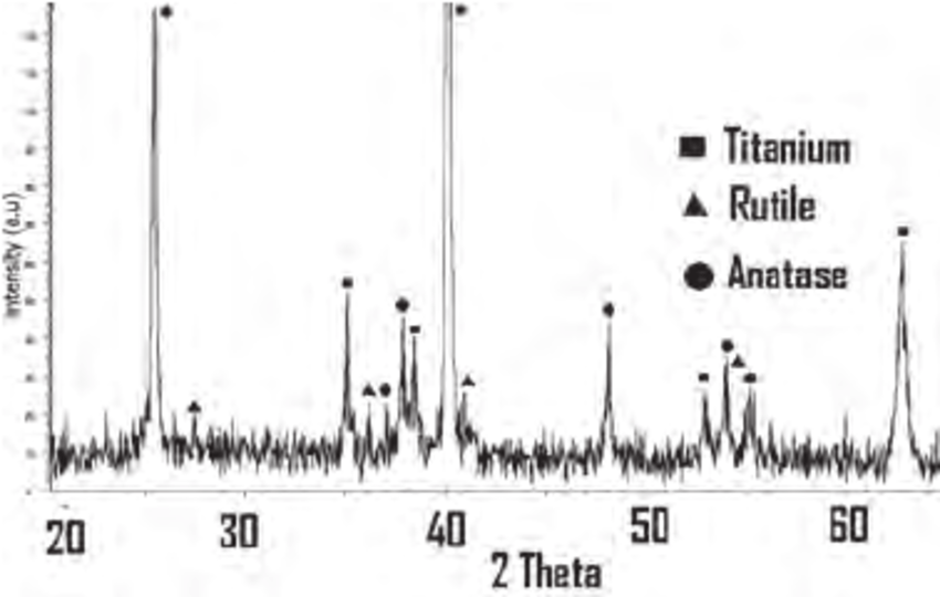 X-ray diffraction pattern of the anodized titanium surface