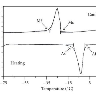 Stress-strain-temperature exhibiting the shape memory