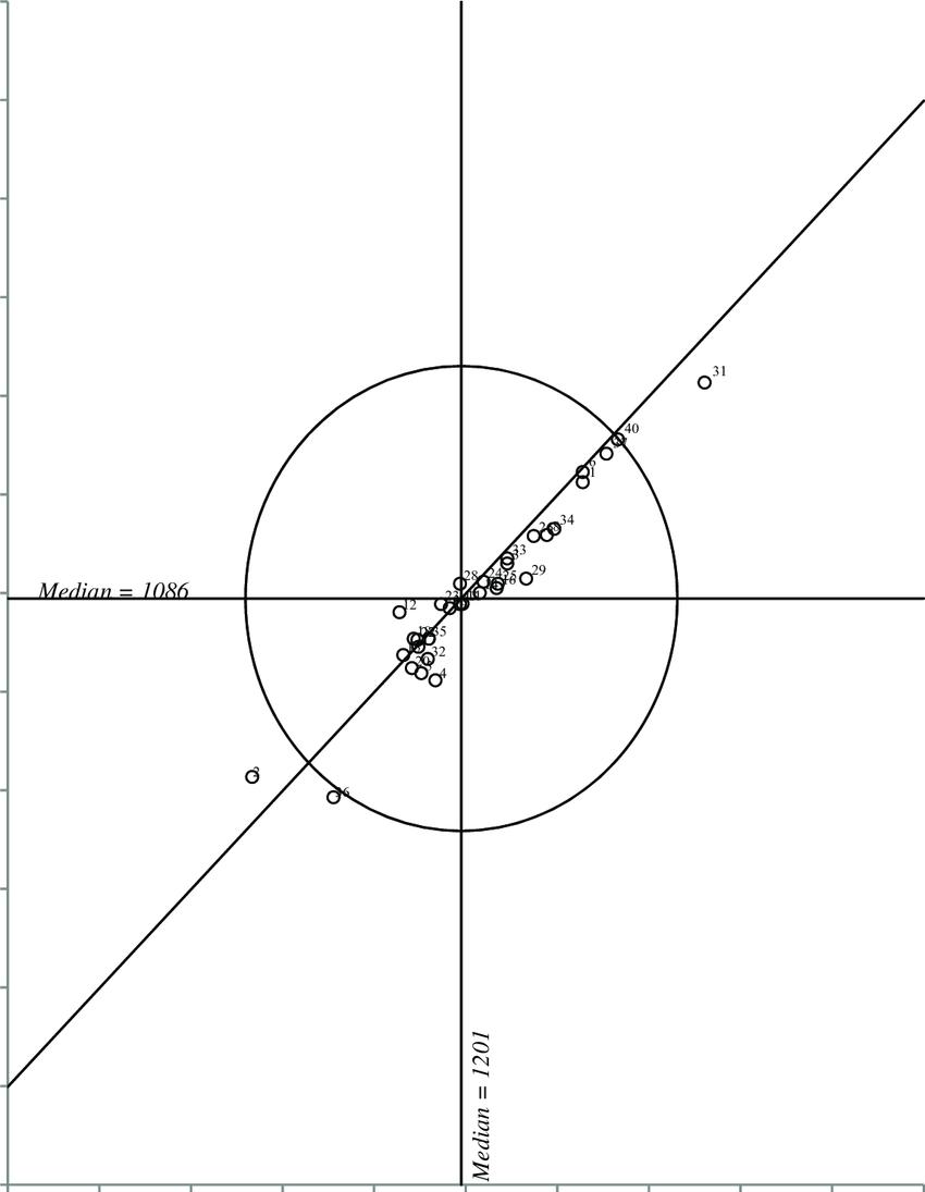 medium resolution of youden diagram for nitrate nitrite nitrogen sample pair ab diagram of calcium diagram of nitrate