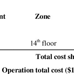 (PDF) Cost management and production control for