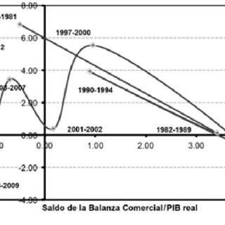 (PDF) Exportaciones, términos de intercambio y ciclos de