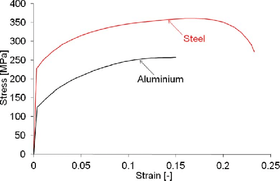 true stress strain diagram for mild steel