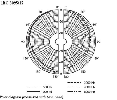 Polar diagram of a hypothetical omnidirectional microphone