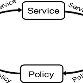 Use flow of quasi-manual proposal to develop DVD delivery