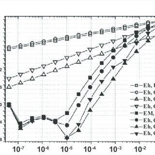 Boundary condition treatment for finite volume method