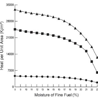 Flame length (a), maximum spread rate (b), and fire