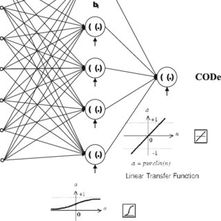 Neural network with a single layer ( a ), its processing