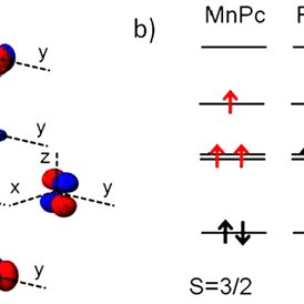2 (a) Metal-d orbitals with respect to the Pc molecule