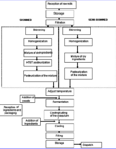 Flow chart of the manufacture skim and semi yogurt also rh researchgate