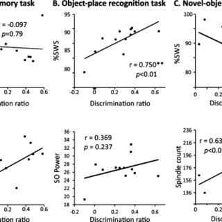 Evaluation of components of episodic-like memory in a