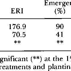 (PDF) Improved stand establishment of shrunken-2 sweet