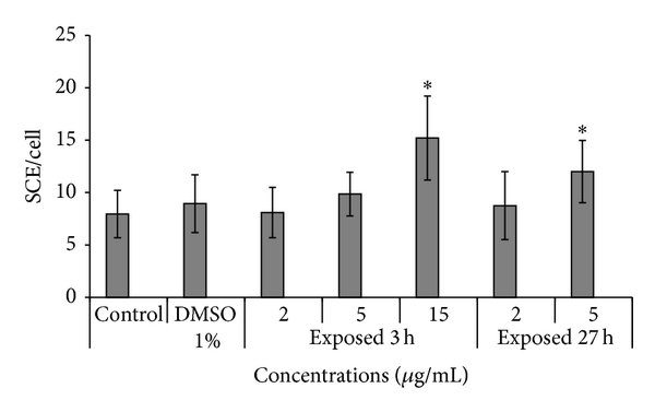SCE assay analysis in CHO cells treated with crude extract