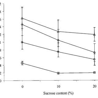 Particle-size distribution of maize grits ( 1 ), maize