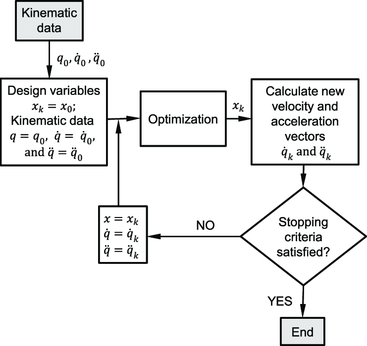 Flowchart of the iterative procedure applied to estimate