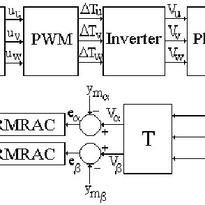 Block diagram of a three-phase UPS system with RMRAC