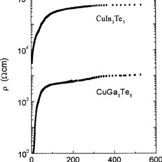 Plot of the electrical resistivity  vs 1000/ T for
