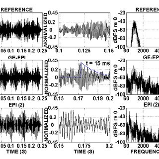 Top row: Reference (filtered pink noise) waveform an