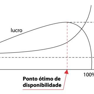 (PDF) Análise dos Custos de Manutenção e de Não-manutenção