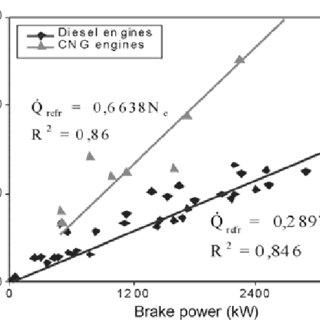 (PDF) A Methodology for the Design of Engine Cooling
