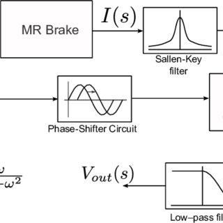 (PDF) On a Novel Torque Detection Technique for