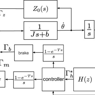 (PDF) Design and Control of a Dual Unidirectional Brake