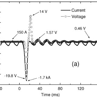 I 0 V curves for the DC pulsed current measurements of the