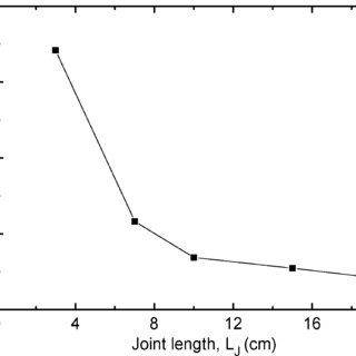 (PDF) Evaluation of Electrical Properties of Lap Joints