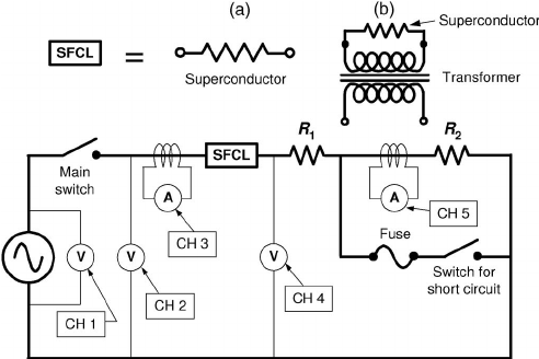AC fault current test electric circuit used for testing of