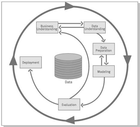 The Data Mining Process, according to the CRISP-DM