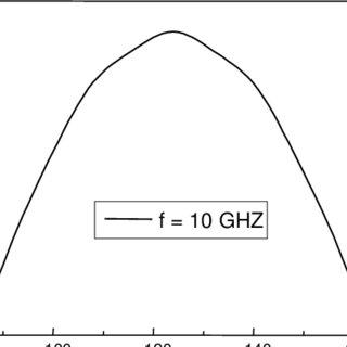 (PDF) FDTD method: Analysis of an one-dimensional array of
