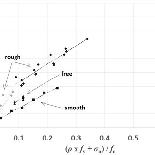 Shear strength versus normal stress on monolithic concrete