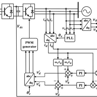 Control scheme for the generator-side converter of the