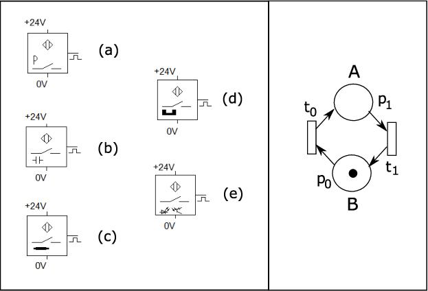 [18] IPN models for different proximity sensors